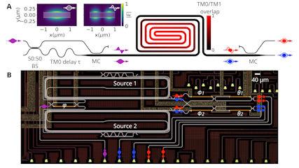 Integrated Quantum Optics